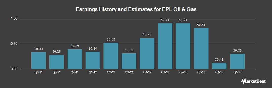 Earnings by Quarter for EPL Oil & Gas (NYSE:EPL)