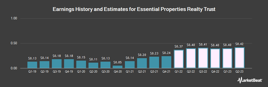 Earnings by Quarter for Essential Properties Realty Trust (NYSE:EPRT)