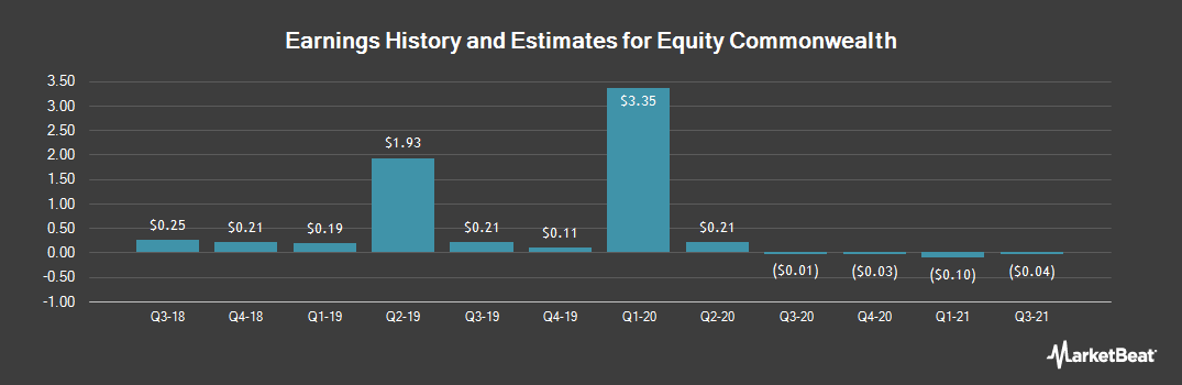 Earnings by Quarter for Equity Commonwealth (NYSE:EQC)