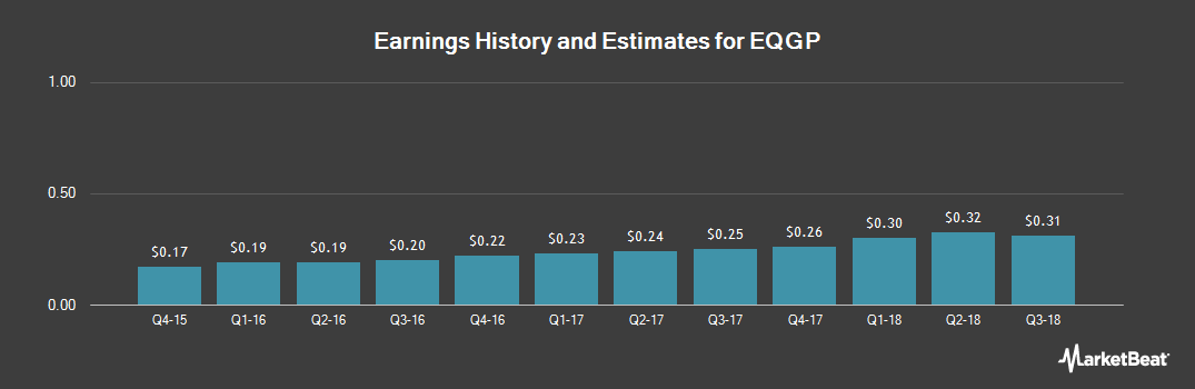 Earnings by Quarter for EQT GP Holdings, LP (NYSE:EQGP)