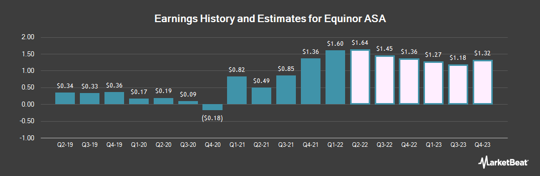 Earnings by Quarter for Equinor ASA (NYSE:EQNR)