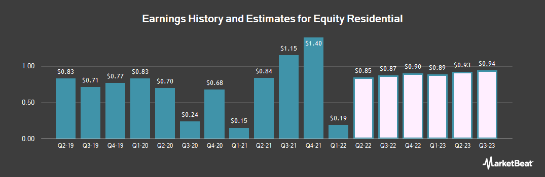 Earnings by Quarter for Equity Residential (NYSE:EQR)