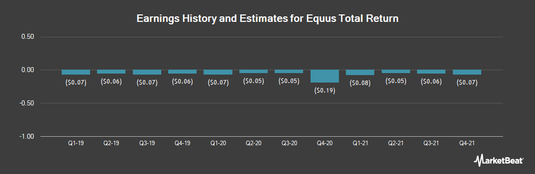 Earnings by Quarter for Equus Total Return (NYSE:EQS)
