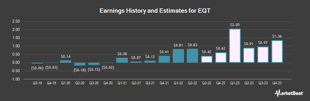 Earnings by Quarter for EQT Corporation (NYSE:EQT)