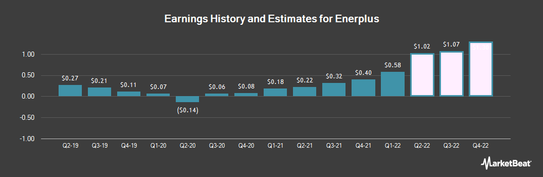 Earnings by Quarter for Enerplus Corp (NYSE:ERF)
