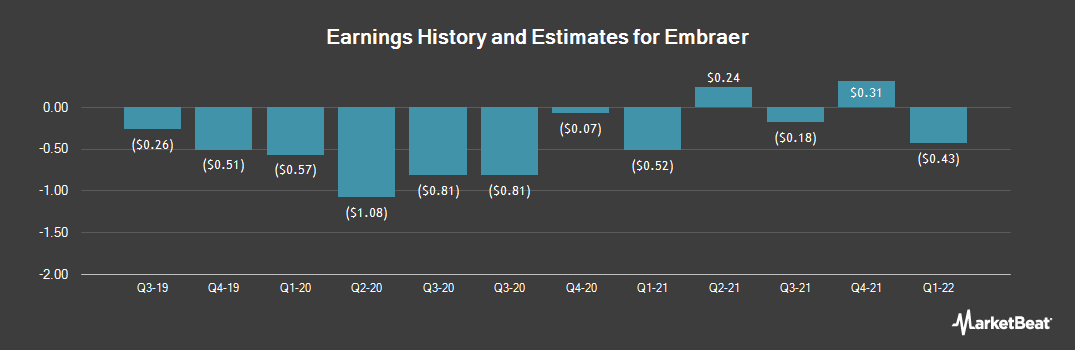 Earnings by Quarter for Embraer (NYSE:ERJ)