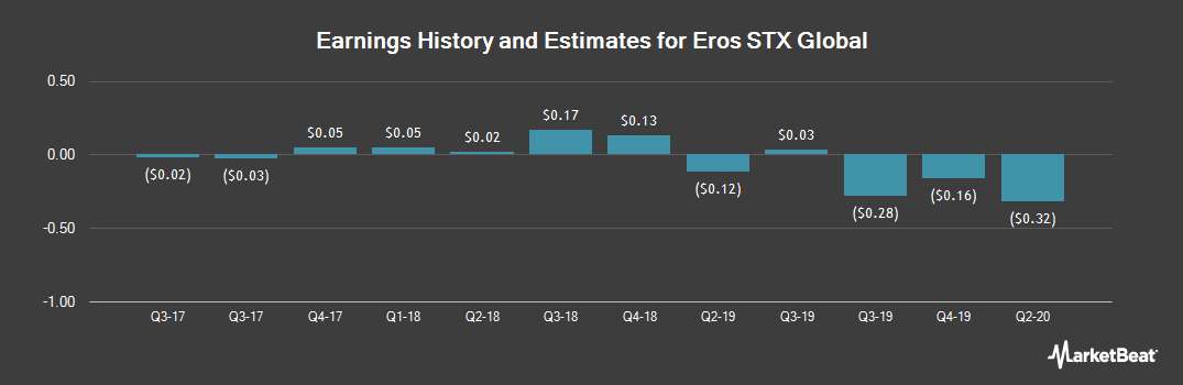 Earnings by Quarter for Eros International (NYSE:EROS)