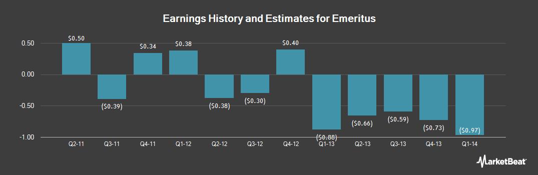 Earnings by Quarter for Emeritus (NYSE:ESC)