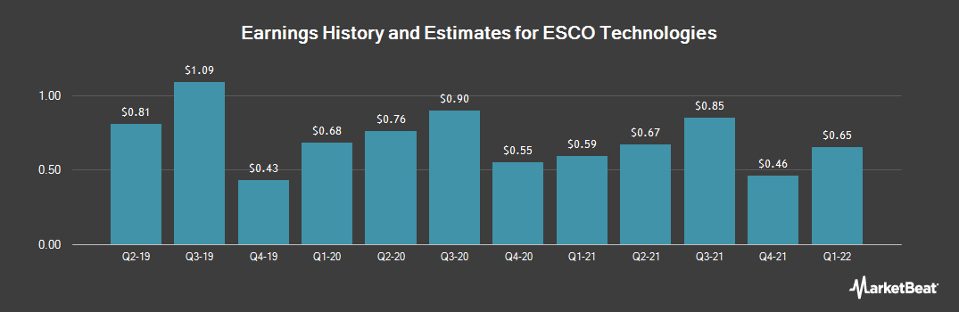 Earnings by Quarter for ESCO Technologies (NYSE:ESE)