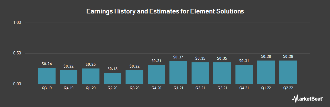 Earnings by Quarter for ITT Educational Services (NYSE:ESI)