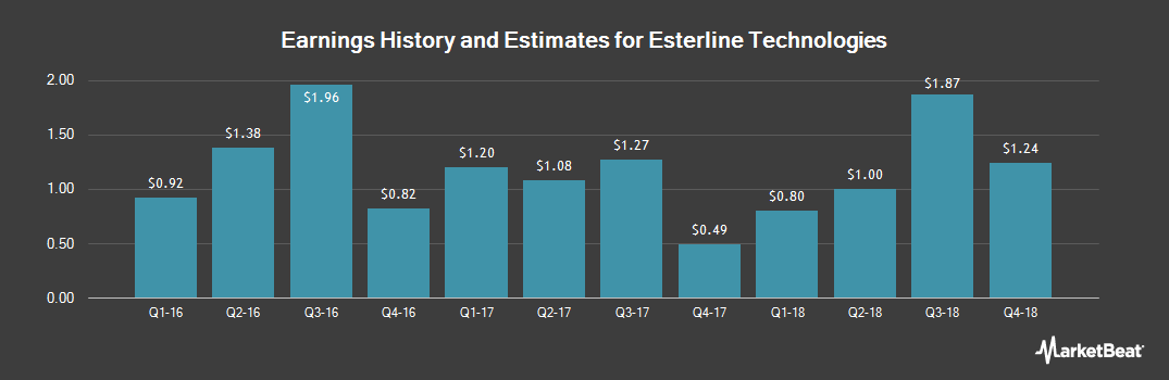 Earnings by Quarter for Esterline Technologies (NYSE:ESL)