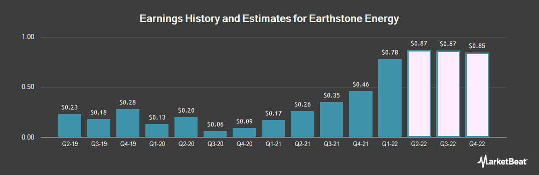 Earnings by Quarter for Earthstone Energy (NYSE:ESTE)