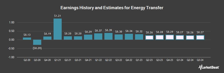 Earnings by Quarter for ExactTarget (NYSE:ET)