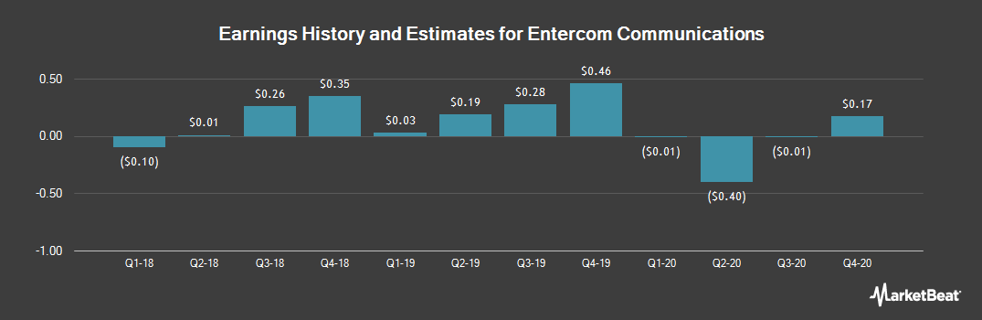 Earnings by Quarter for Entercom Communications Corporation (NYSE:ETM)