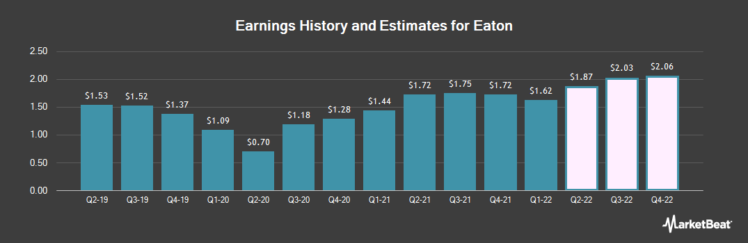 Earnings by Quarter for Eaton Co., PLC (NYSE:ETN)