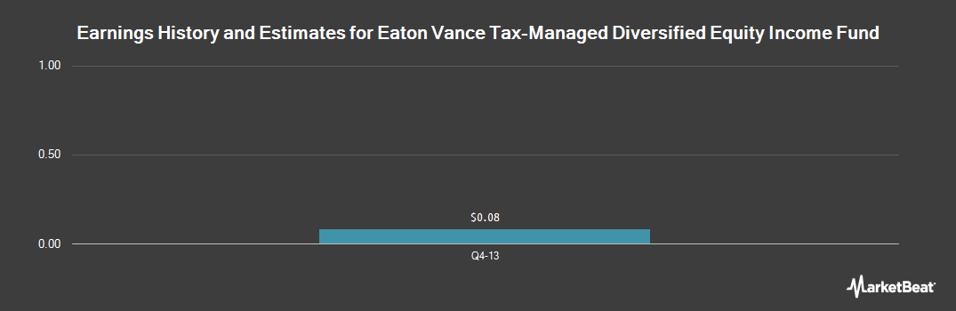 Earnings by Quarter for Eaton Vance Tax Managed Diversified Eq. (NYSE:ETY)