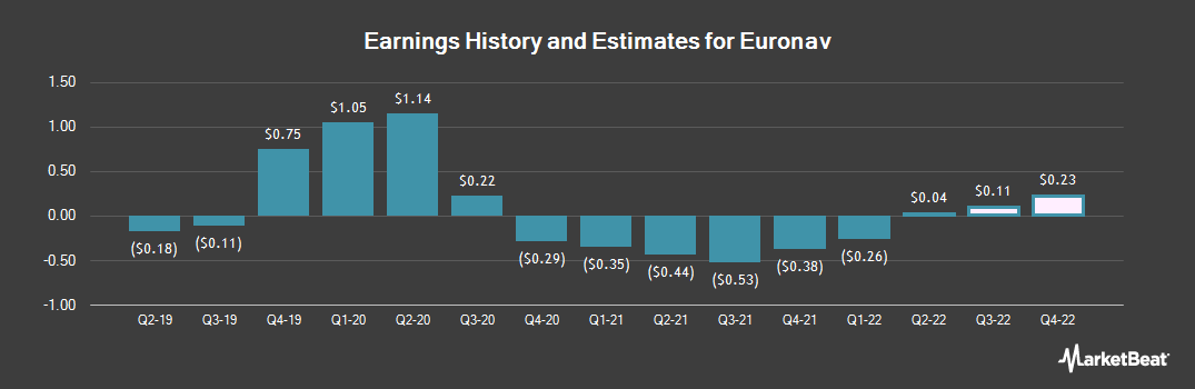 Earnings by Quarter for Euronav (NYSE:EURN)