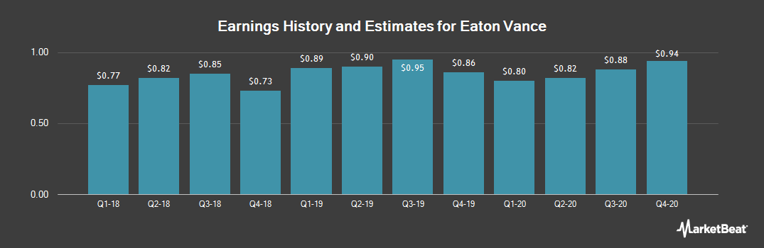 Earnings by Quarter for Eaton Vance Corporation (NYSE:EV)