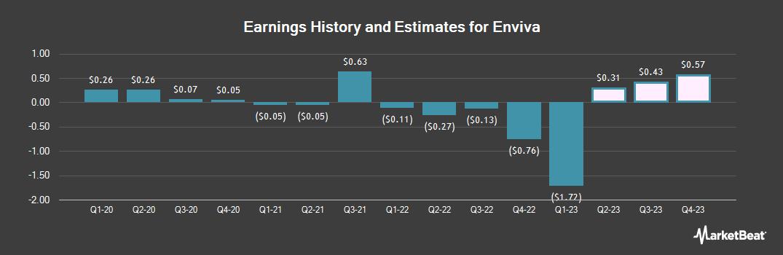 Earnings by Quarter for Enviva Partners (NYSE:EVA)