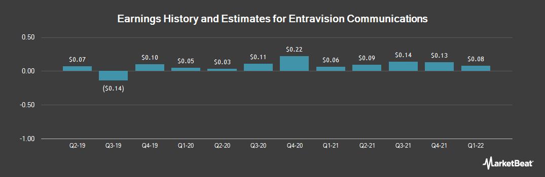 Earnings by Quarter for Entravision Communication (NYSE:EVC)