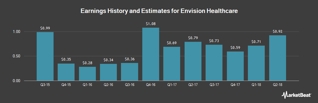 Earnings by Quarter for Envision Healthcare (NYSE:EVHC)