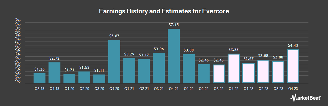 Earnings by Quarter for Evercore Partners (NYSE:EVR)