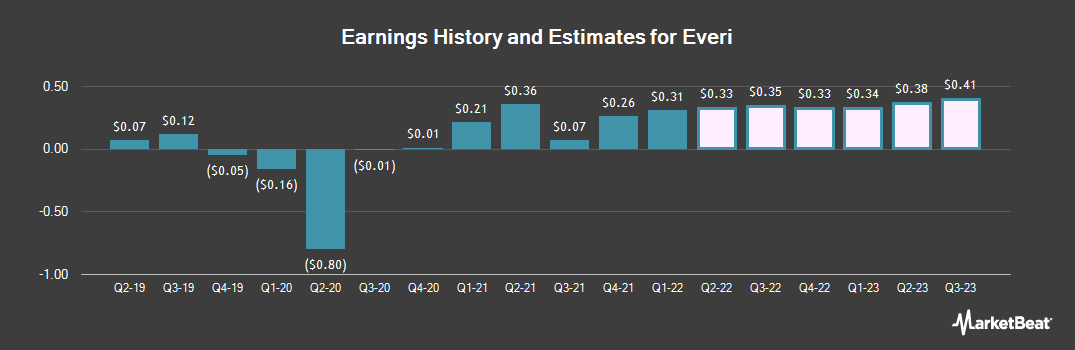 Earnings by Quarter for Everi Holdings (NYSE:EVRI)