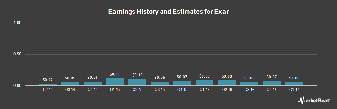 Earnings by Quarter for Exar (NYSE:EXAR)