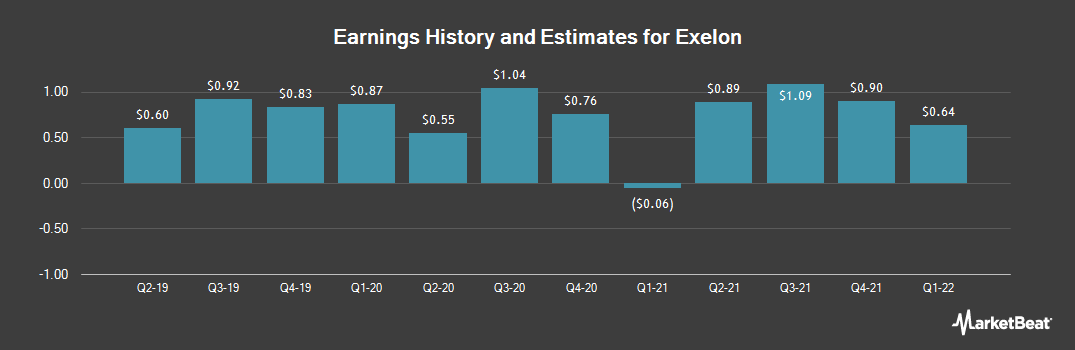Earnings by Quarter for Exelon (NYSE:EXC)