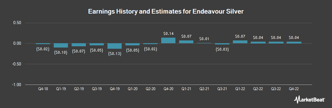 Earnings by Quarter for Endeavour Silver Corporation (NYSE:EXK)