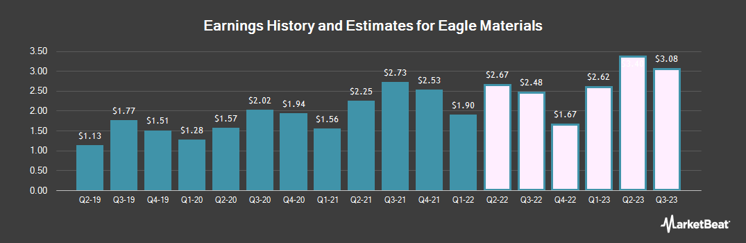 Earnings by Quarter for Eagle Materials (NYSE:EXP)