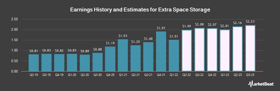 Earnings by Quarter for Extra Space Storage (NYSE:EXR)