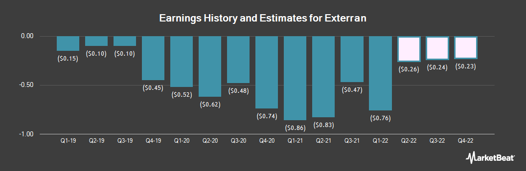 Earnings by Quarter for Exterran (NYSE:EXTN)