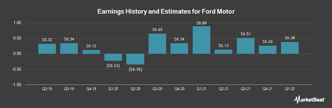 Earnings by Quarter for Ford Motor Company (NYSE:F)