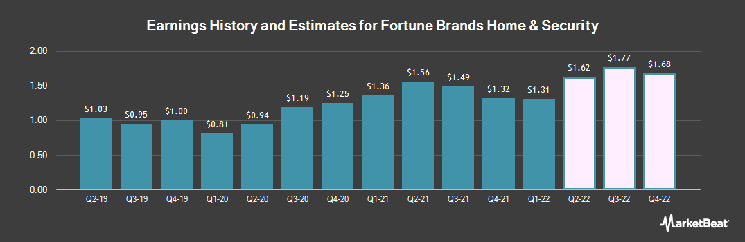 Earnings by Quarter for Fortune Brands Home & Security (NYSE:FBHS)