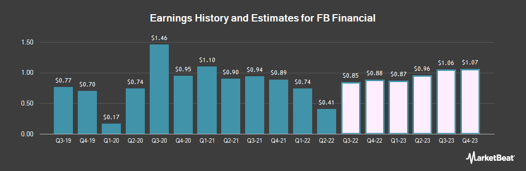 Earnings by Quarter for FB Financial (NYSE:FBK)