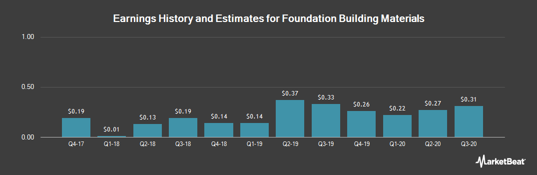 Earnings by Quarter for Foundation Building Materials (NYSE:FBM)