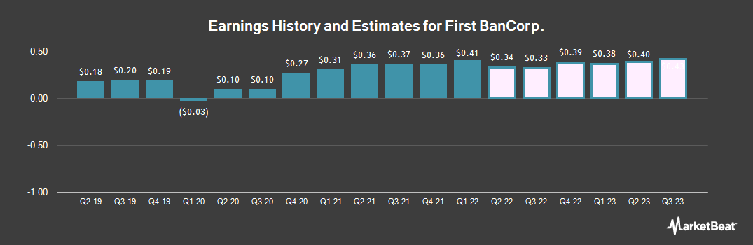 Earnings by Quarter for First Bancorp (NYSE:FBP)