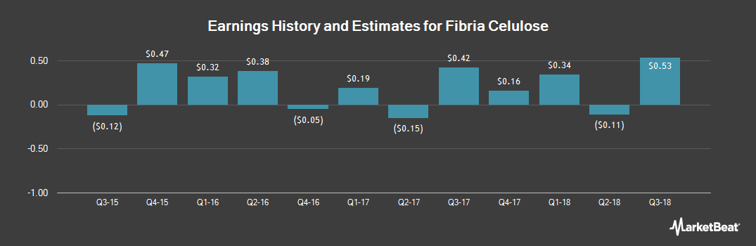 Earnings by Quarter for Fibria (NYSE:FBR)