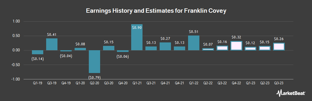 Earnings by Quarter for Franklin Covey (NYSE:FC)