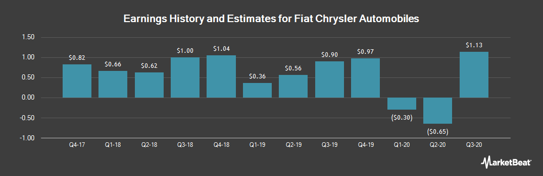 Earnings by Quarter for Fiat Chrysler Automobiles (NYSE:FCAU)