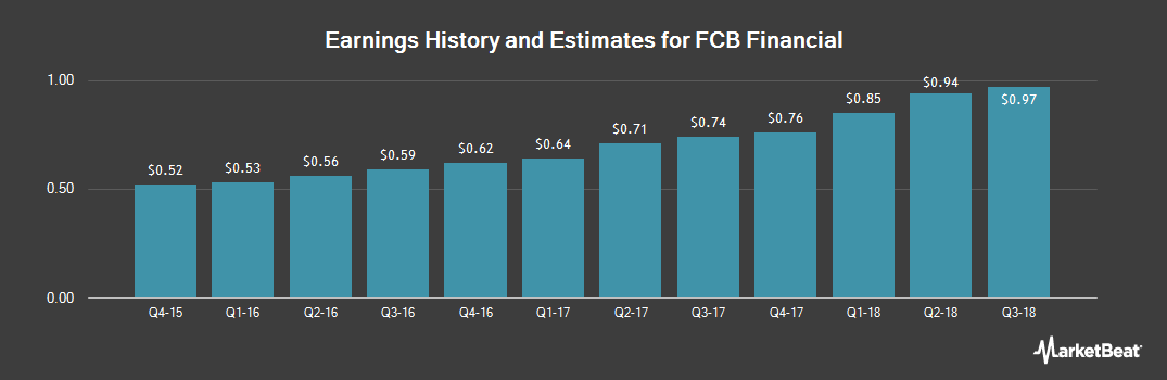 Earnings by Quarter for FCB Financial (NYSE:FCB)
