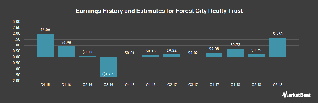 Earnings by Quarter for Forest City Realty Trust (NYSE:FCE.A)