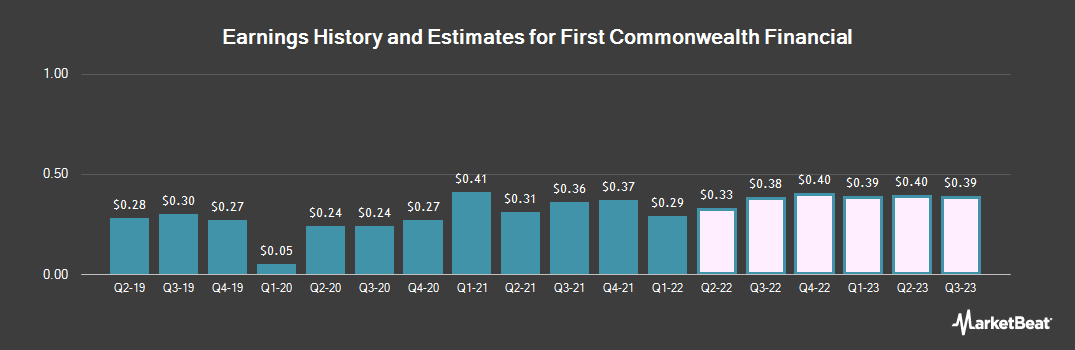 Earnings by Quarter for First Commonwealth Financial Corporation (NYSE:FCF)