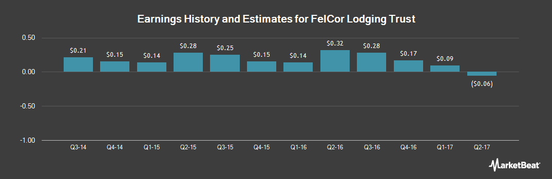 Earnings by Quarter for FelCor Lodging Trust Incorporated (NYSE:FCH)