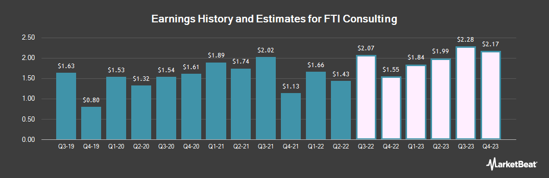 Earnings by Quarter for FTI Consulting (NYSE:FCN)