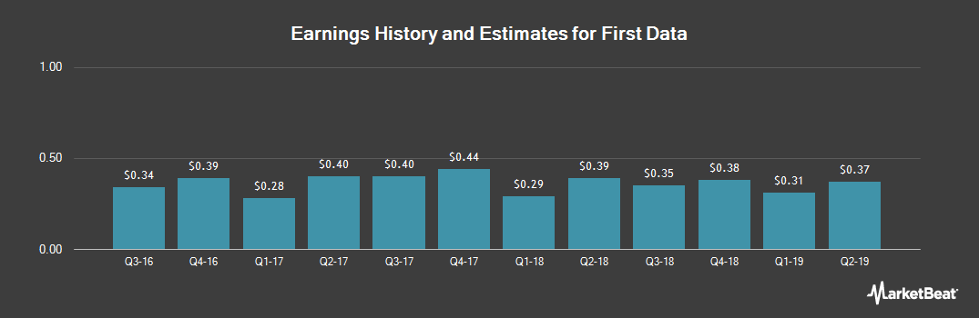 Earnings by Quarter for First Data Corporation (NYSE:FDC)