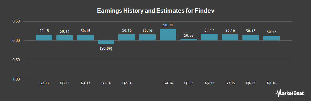 Earnings by Quarter for Fort Dearbornome Securities (NYSE:FDI)