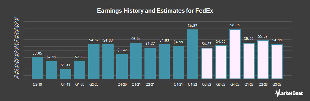 Earnings by Quarter for FedEx Corporation (NYSE:FDX)