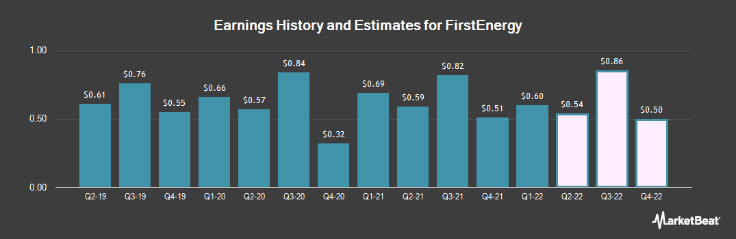 Earnings by Quarter for FirstEnergy (NYSE:FE)